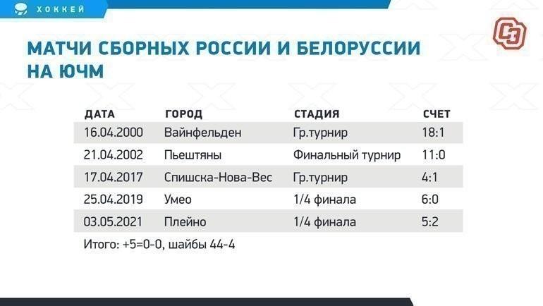 Матчи сборных России иБелоруссии наЮЧМ.