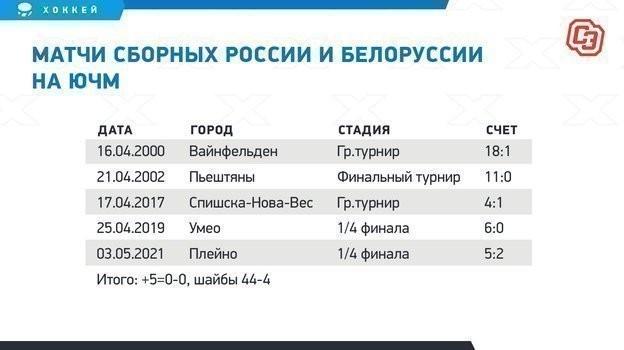 Матчи сборных России и Белоруссии на ЮЧМ.