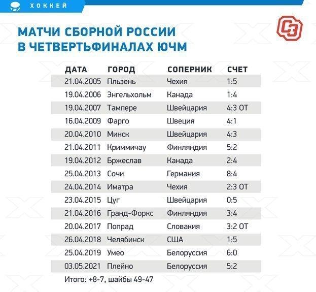 Матчи сборной России вчетвертьфиналах ЮЧМ.