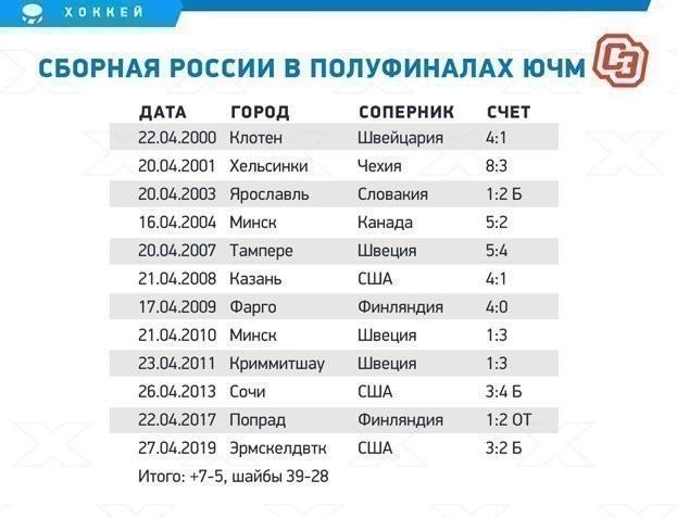 Сборная России в полуфиналах ЮЧМ.
