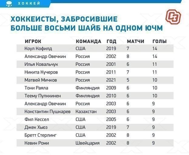 Хоккеисты, забросившие больше восьми шайб на одном ЮЧМ.