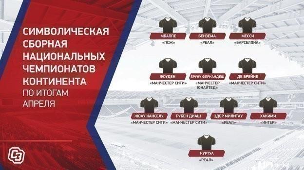 Cимволическая сборная национальных чемпионатов континента по итогам апреля.