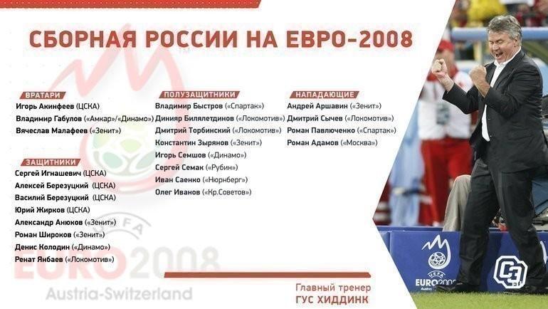 Состав России наЕвро-2008.