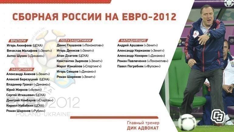 Состав России наЕвро-2012.