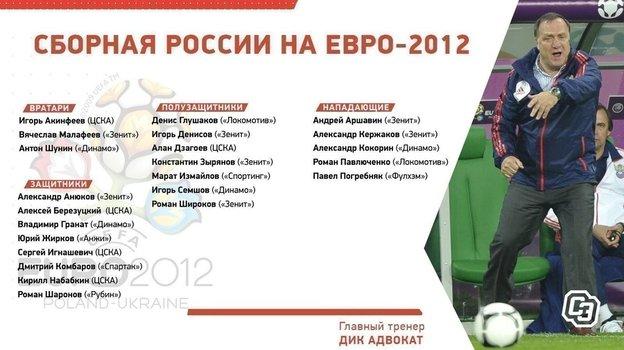 Состав России на Евро-2012.