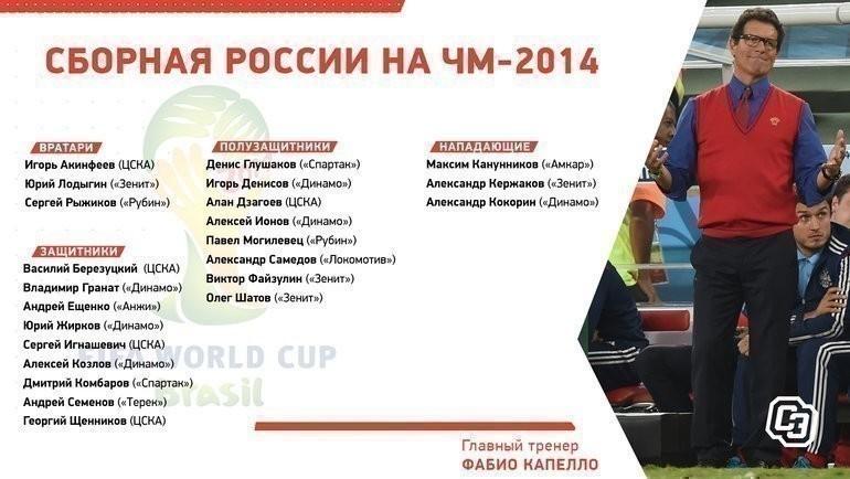 Состав России наЧМ-2014.