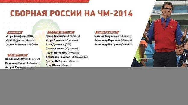 Состав России на ЧМ-2014.