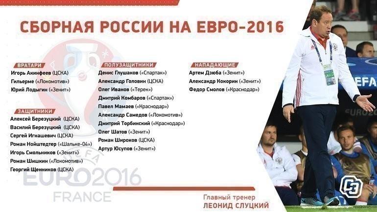 Состав России наЕвро-2016.