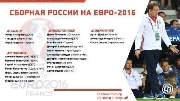 Состав России на Евро-2016.