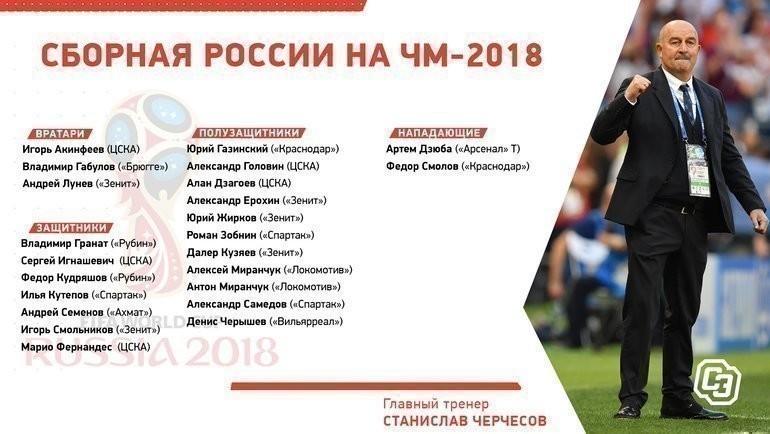 Состав России наЧМ-2018.