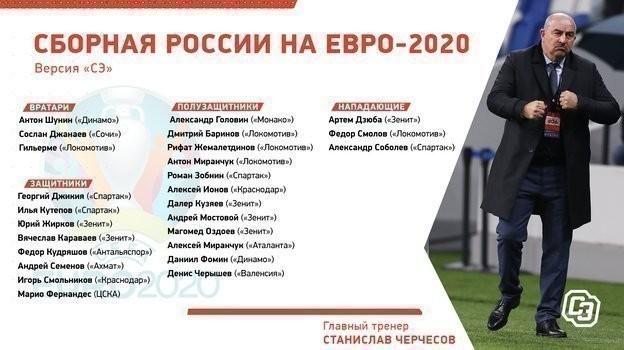 Состав России наЕвро-2020: версия «СЭ».