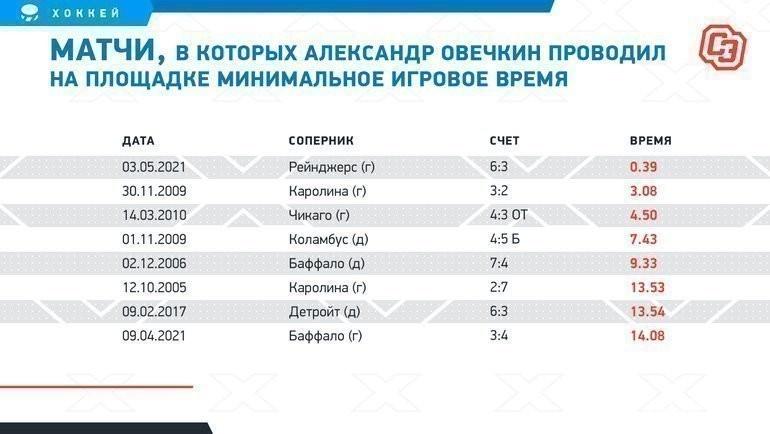 Матчи, вкоторых Александр Овечкин проводил наплощадке минимальное игровое время. Фото «СЭ»