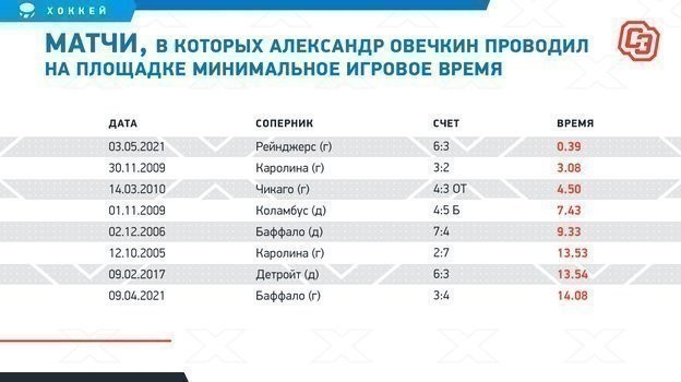 """Матчи, в которых Александр Овечкин проводил на площадке минимальное игровое время. Фото """"СЭ"""""""