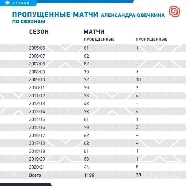 Пропущенные матчи Александра Овечкина посезонам. Фото «СЭ»