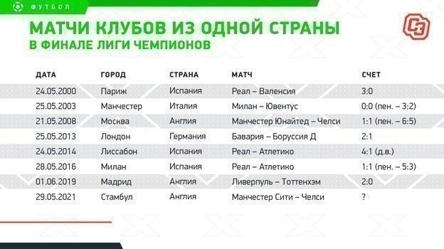 Тухель установил уникальный рекорд Лиги чемпионов. Донего такого недобивался никто