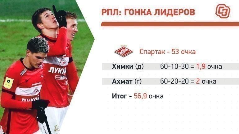 «Спартак»: матчи нафинише.