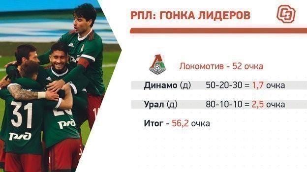 «Локомотив»: матчи нафинише.