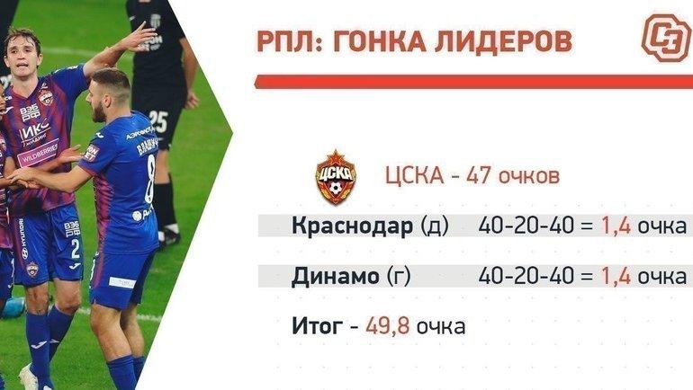 ЦСКА: матчи нафинише.