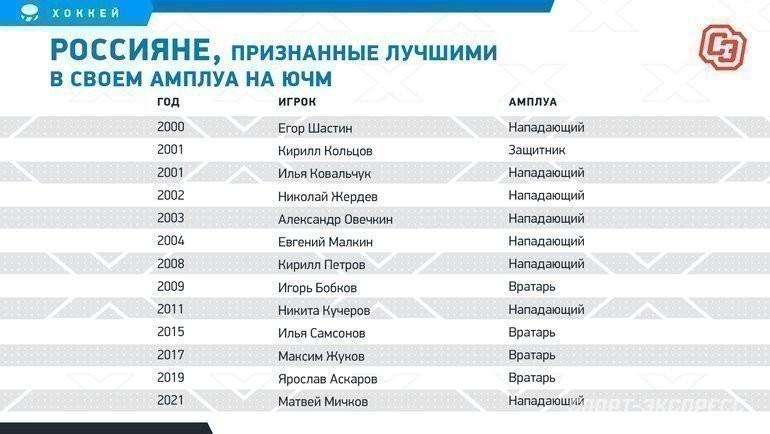 Россияне, признанные лучшими всвоем амплуа наЮЧМ. Фото «СЭ»