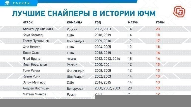 Лучшие снайперы вистории ЮЧМ. Фото «СЭ»