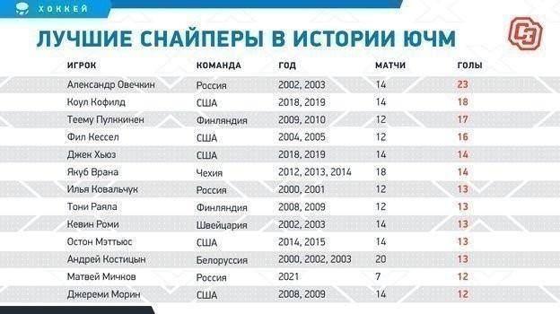 """Лучшие снайперы в истории ЮЧМ. Фото """"СЭ"""""""