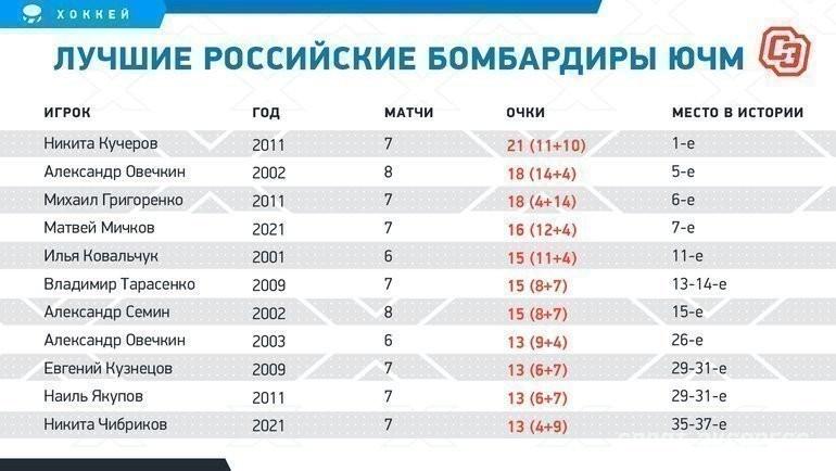 Лучшие российские бомбардиры ЮЧМ. Фото «СЭ»