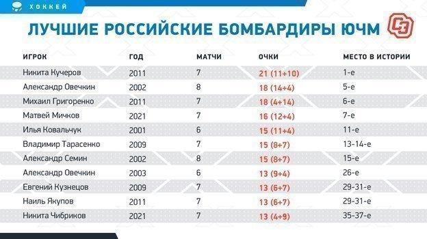 """Лучшие российские бомбардиры ЮЧМ. Фото """"СЭ"""""""