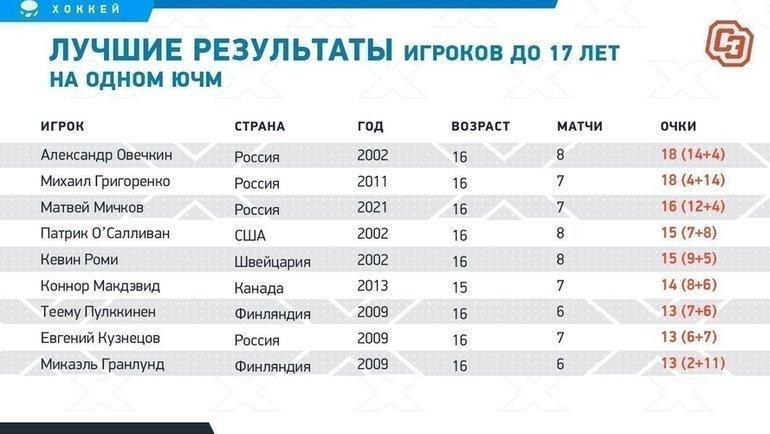 Лучшие результаты игроков до17 лет наодном ЮЧМ. Фото «СЭ»