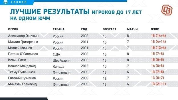 """Лучшие результаты игроков до 17 лет на одном ЮЧМ. Фото """"СЭ"""""""