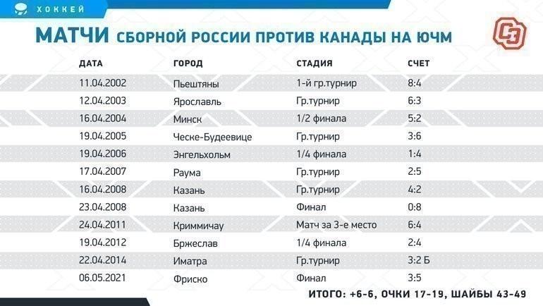 Матчи сборной России против Канады наЮЧМ. Фото «СЭ»