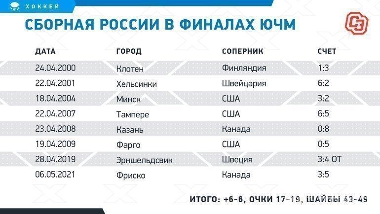 Сборная России вфиналах ЮЧМ. Фото «СЭ»