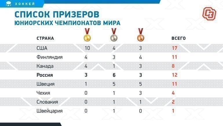 Список призеров юниорских чемпионатов мира. Фото «СЭ»