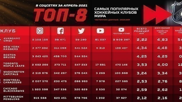 «Авангард» стал самым популярным хоккейным клубом мира на You Tube в апреле. Фото ХК «Авангард»