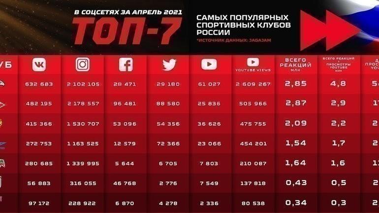 «Авангард» стал самым популярным клубом в социальных сетях в апреле. Фото ХК «Авангард»