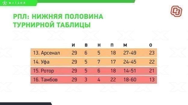 РПЛ: нижняя часть турнирной таблицы.