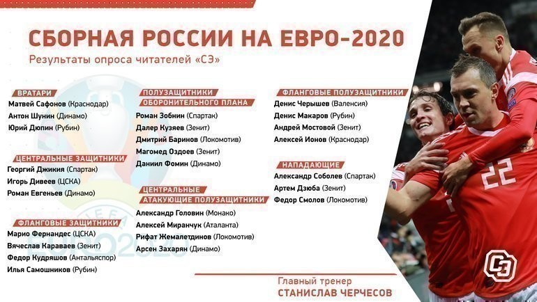 Сборная России наЕвро-2020: результаты опроса читателей «СЭ».