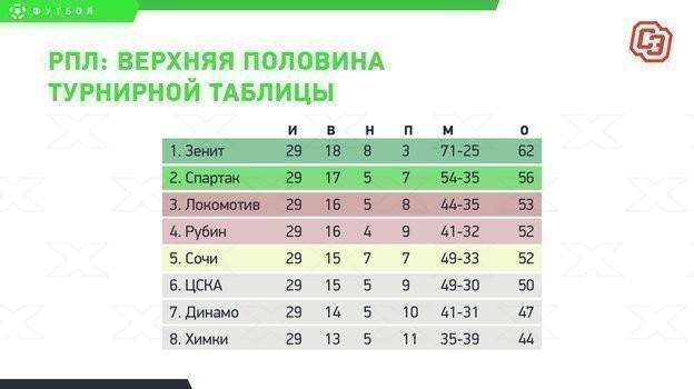 РПЛ: верхняя часть турнирной таблицы.