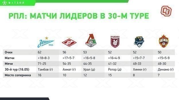 РПЛ: матчи лидеров в 30-м туре.