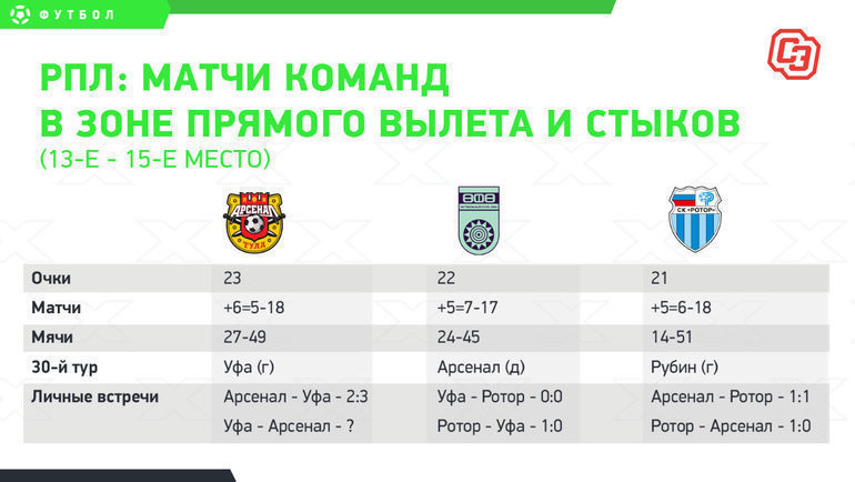 РПЛ: матчи аутсайдеров в30-м туре.