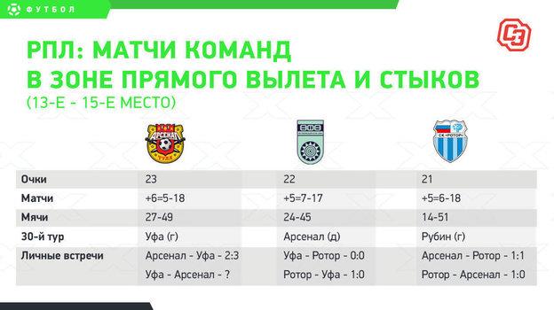 РПЛ: матчи аутсайдеров в 30-м туре.