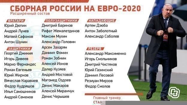Расширенный состав сборной России начемпионат Европы-2020.