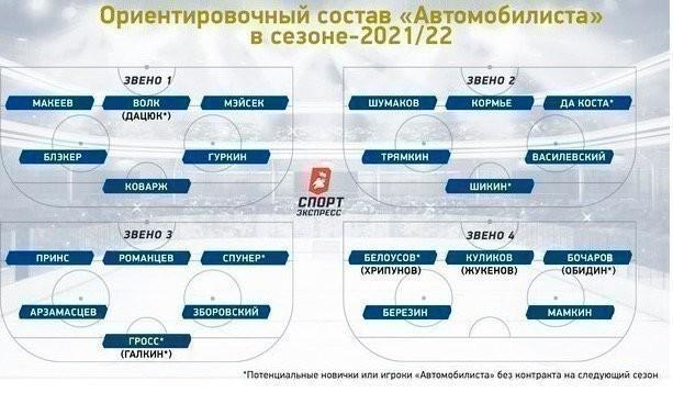 Ориентировочный состав «Автомобилиста» в сезоне-2021/22.