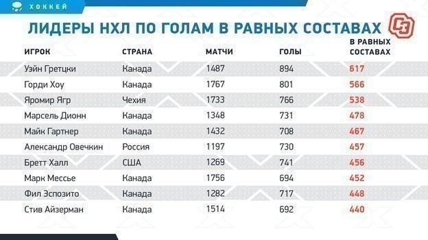 Регулярка Овечкина: проиграл гонку российских снайперов втретий раз за16 лет, ноприблизился кЯгру иХаллу