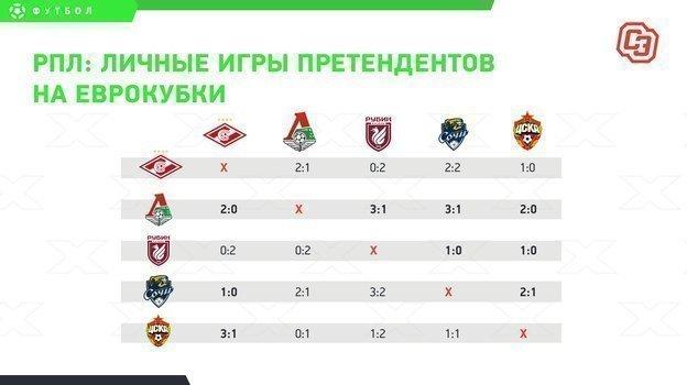 РПЛ: личные матчи команд втоп-5 после «Зенита».