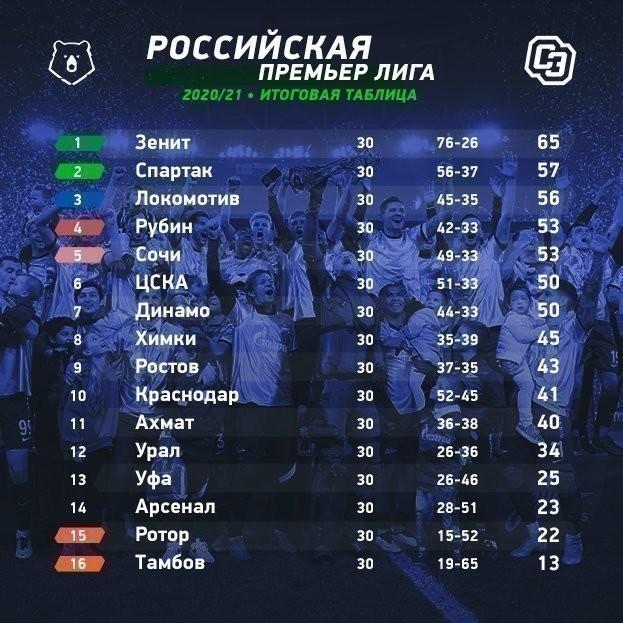 РПЛ: итоговая таблица чемпионата-2020/21.