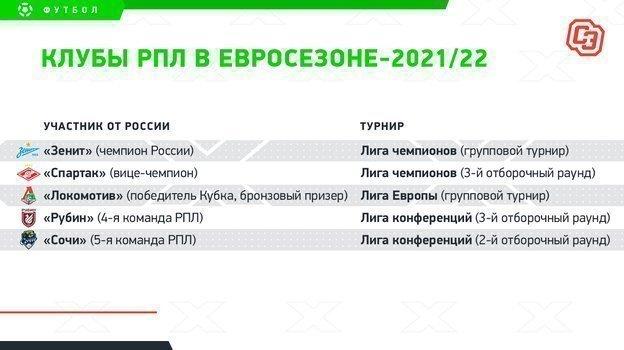 РПЛ: участники еврокубков-2021/22.
