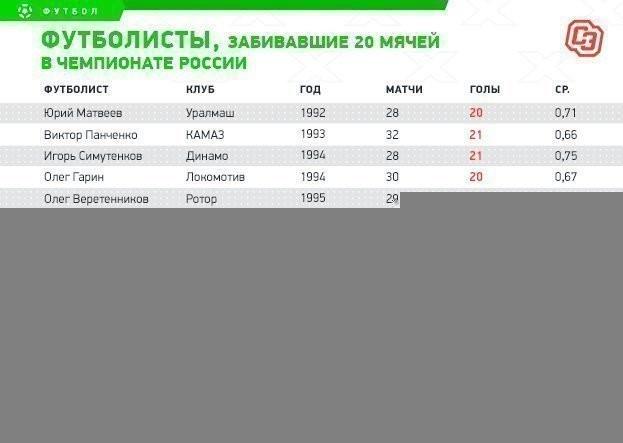 Дзюба начал третью сотню. Довсероссийского рекорда 30 голов