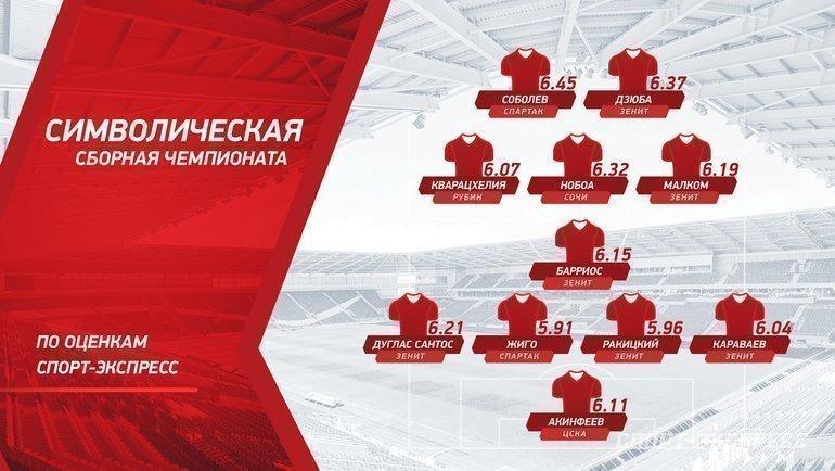 Символическая сборная чемпионата России-2020/21. Фото «СЭ»