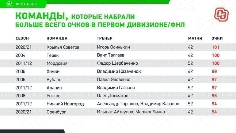 Команды, которые набрали больше всего очков впервом дивизионе/ФНЛ. Фото «СЭ»
