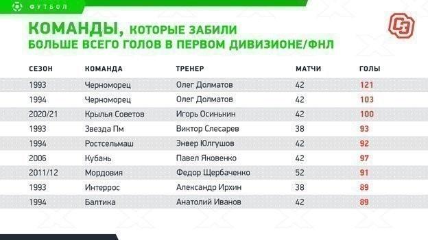 """Команды, которые забили больше всего голов в первом дивизионе/ФНЛ. Фото """"СЭ"""""""